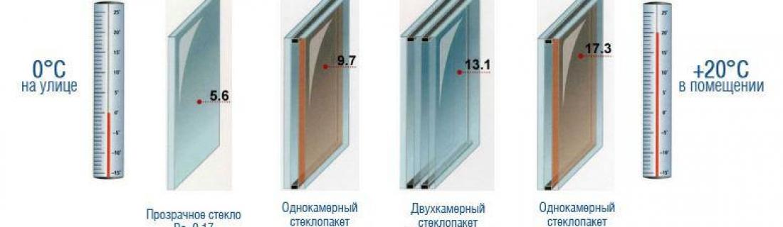 Особенности выбора пластиковых окон