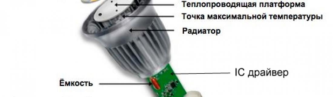 Как правильно выбрать и купить лампу в интернет магазине