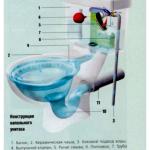 От сложного к простому: изучаем устройство бачка унитаза