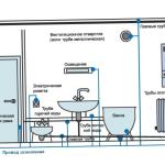 Заземление в ванной: подключаем стиральную машину правильно