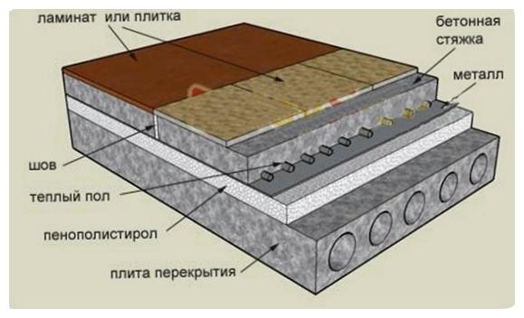 Как сделать пол на первом этаже теплее